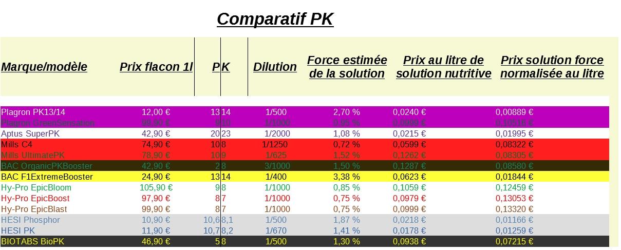 Comparatif PK.jpg