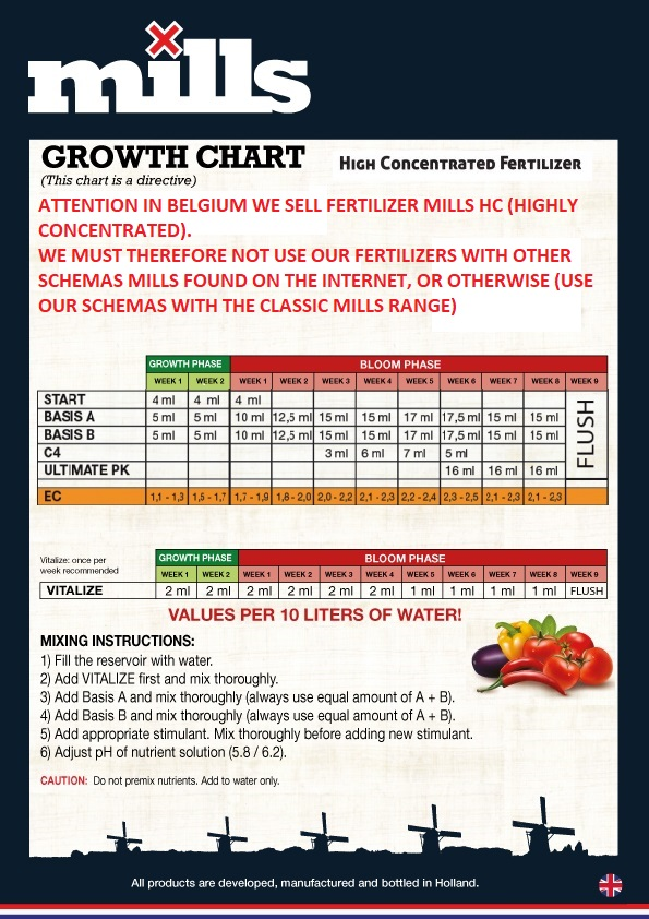 RL-UK-Growth-Chart-nutrient-mills-HC-High-Concentrated.jpg